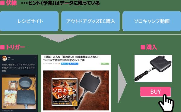 伏線〜トリガー〜購入