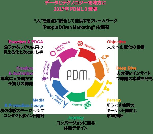 データとテクノロジーを味方に2017年 PDM1.0 登場
