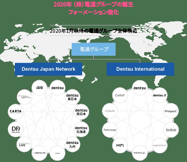 2020年 (株)電通グループの誕生 フォーメーション強化